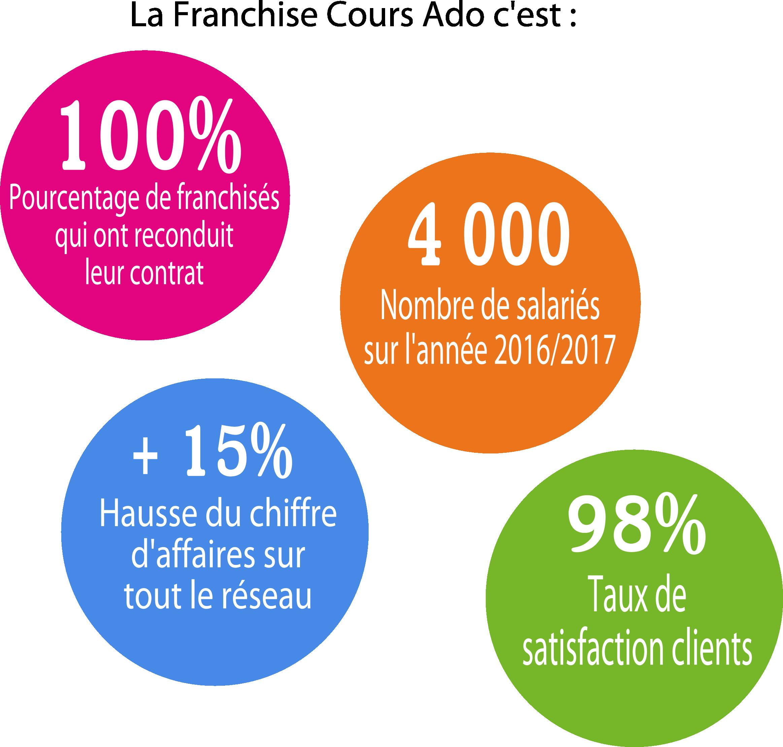 les chiffres 2017 de la franchise cours ado