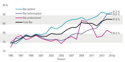 Evolution du taux de réussite au bac depuis 1995